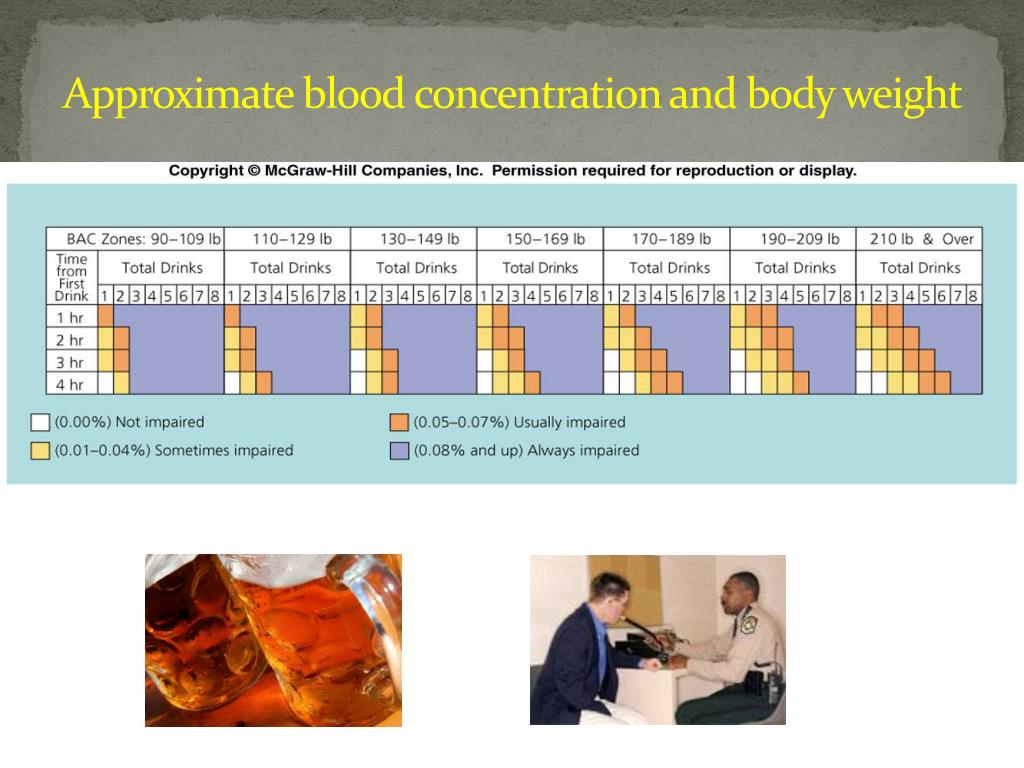 Approximate blood concentration and body weight