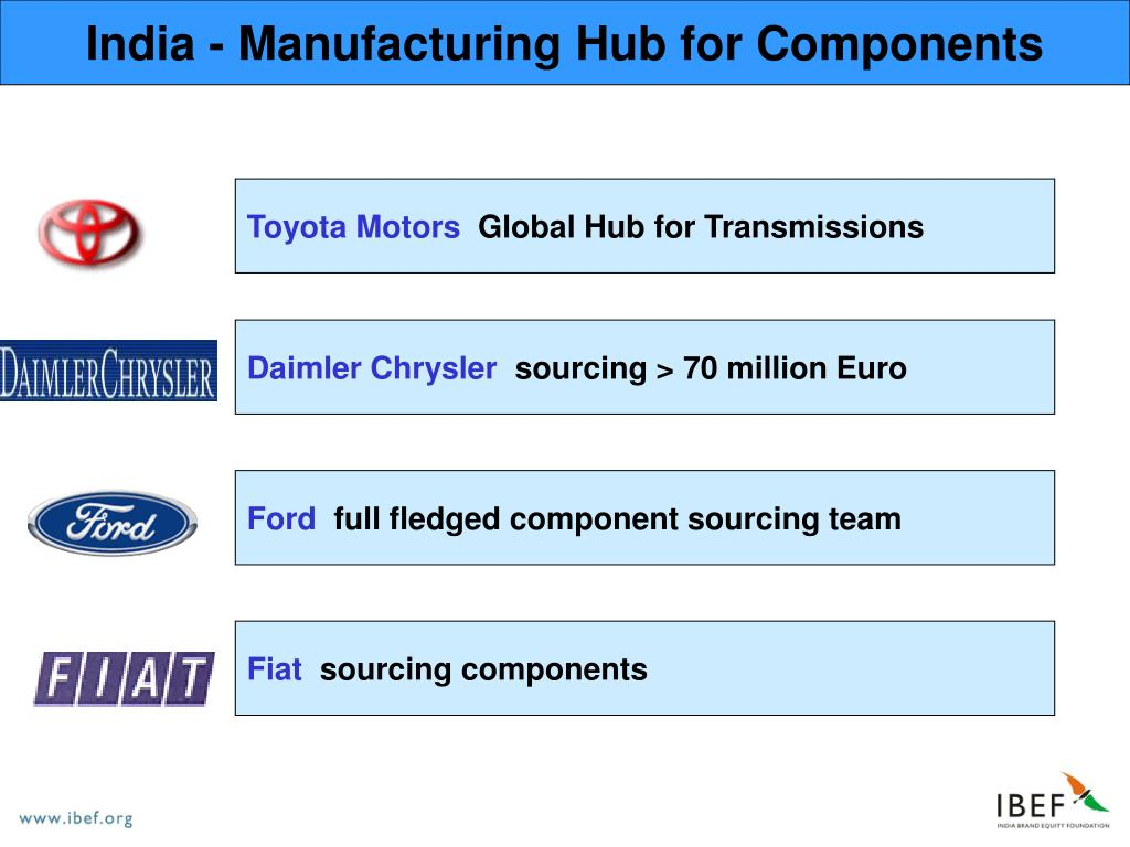 India - Manufacturing Hub for Components