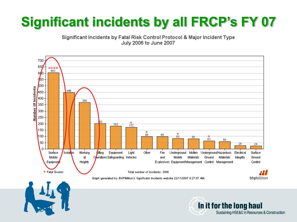 Significant incidents by all FRCP's FY 07