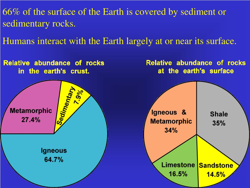 66% of the surface of the Earth is covered by sediment or sedimentary rocks.