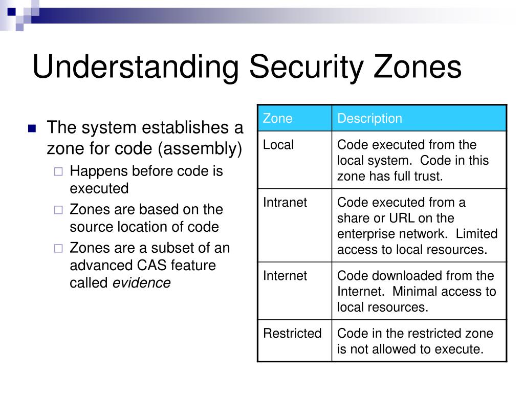 The system establishes a zone for code (assembly)