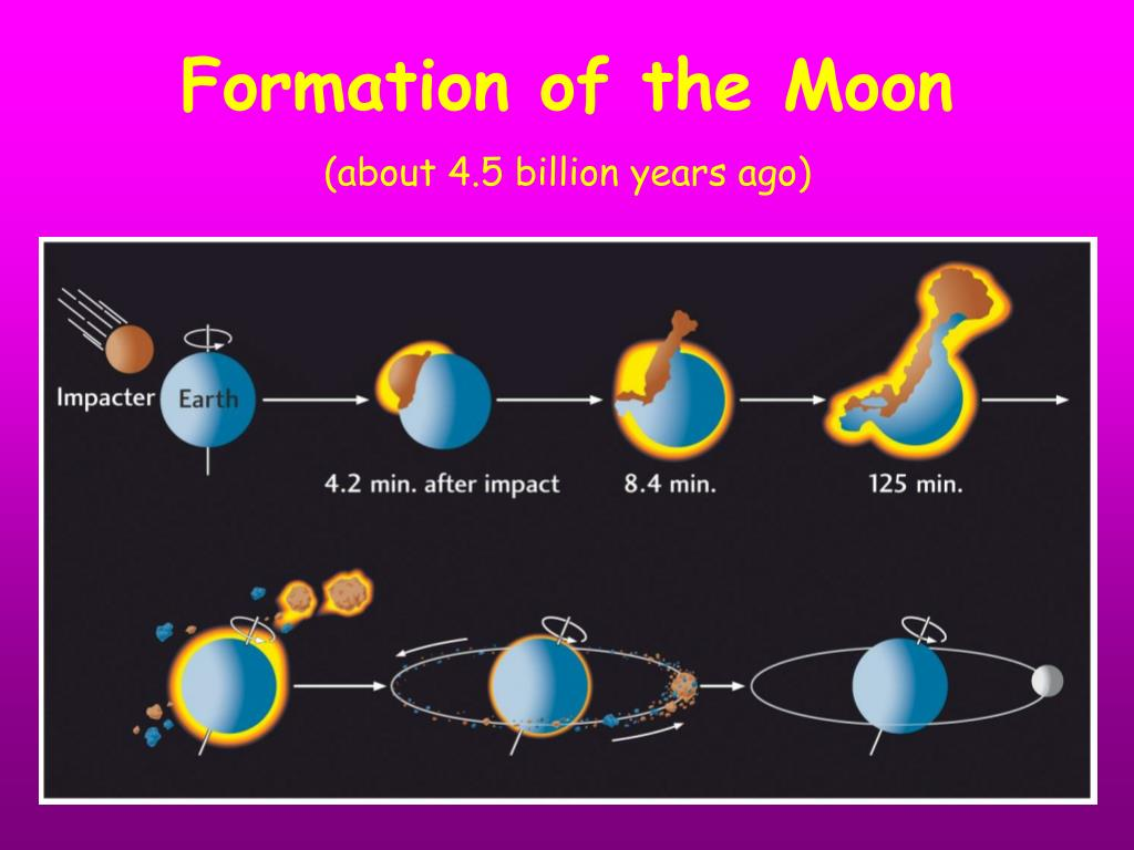 Formation of the Moon