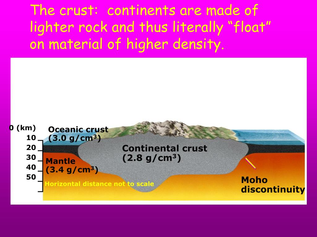 "The crust:  continents are made of lighter rock and thus literally ""float"" on material of higher density."