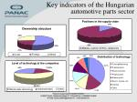 key indicators of the hungarian automotive parts sector