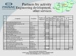 partners by activity engineering development other services