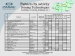 partners by activity joining technologies welding screwing bonding etc