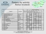 partners by activity s urface treatment