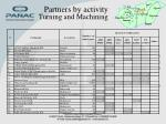 partners by activity turning and machining