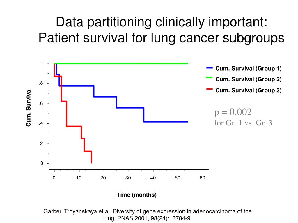 Data partitioning clinically important:
