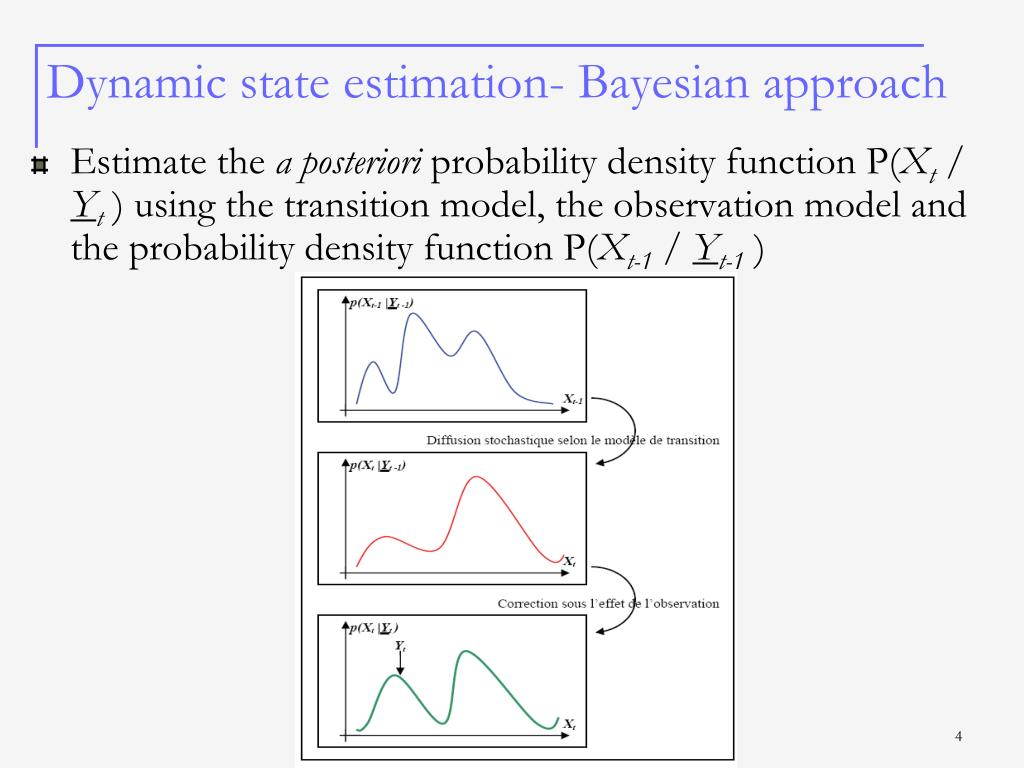 Dynamic state estimation- Bayesian approach