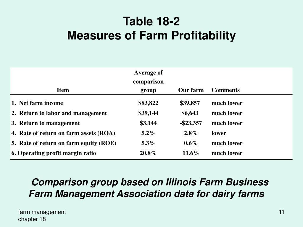 PPT - Farm Management PowerPoint Presentation - ID:378552