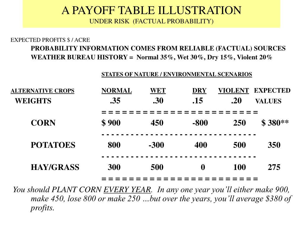 A PAYOFF TABLE ILLUSTRATION