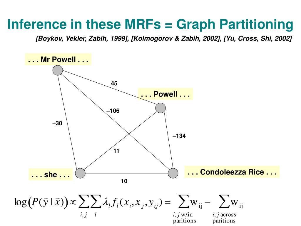 Inference in these MRFs = Graph Partitioning