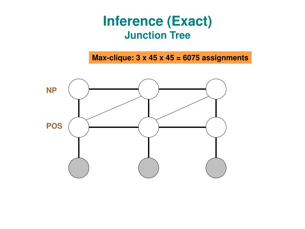 Inference (Exact)