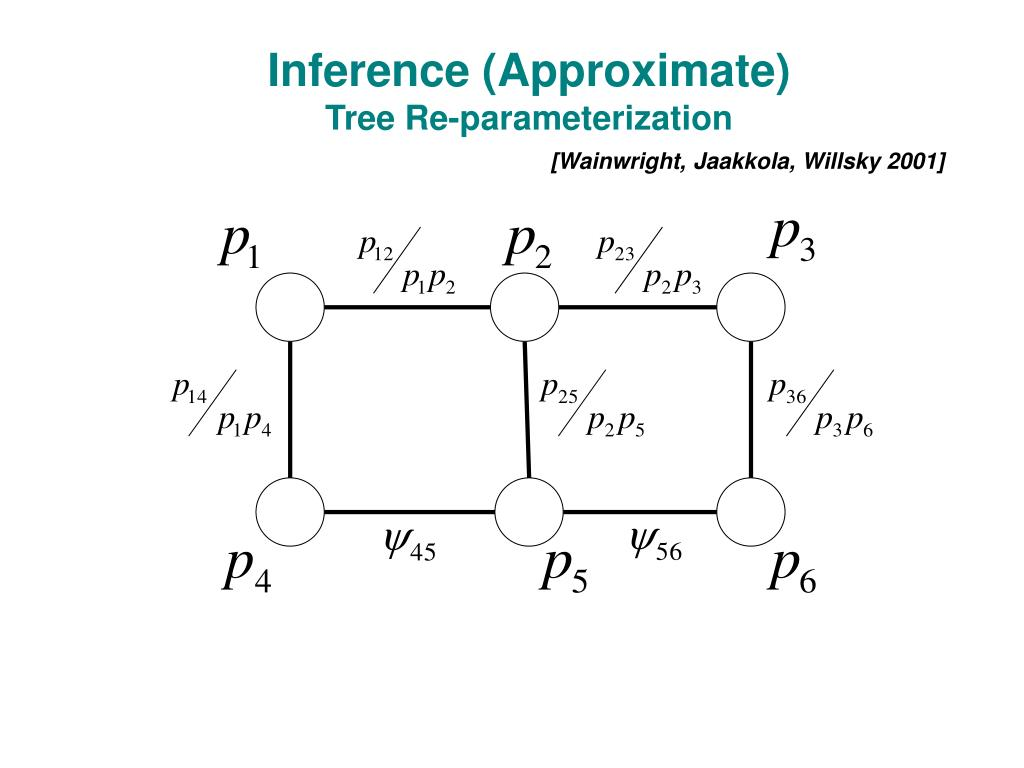 Inference (Approximate)