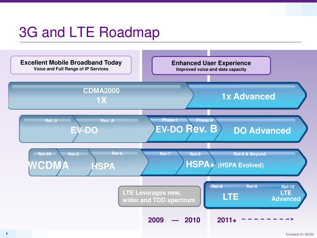 3G and LTE Roadmap