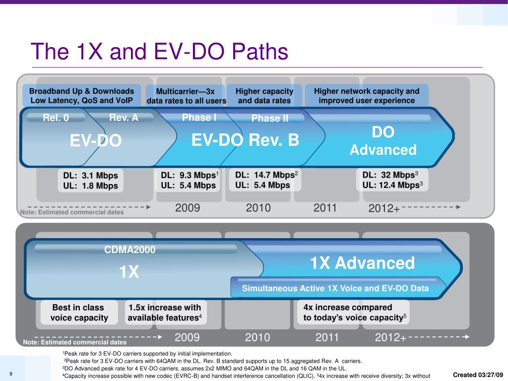 The 1X and EV-DO Paths