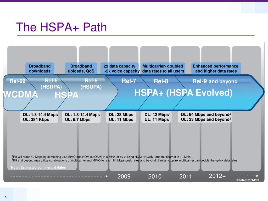 The HSPA+ Path