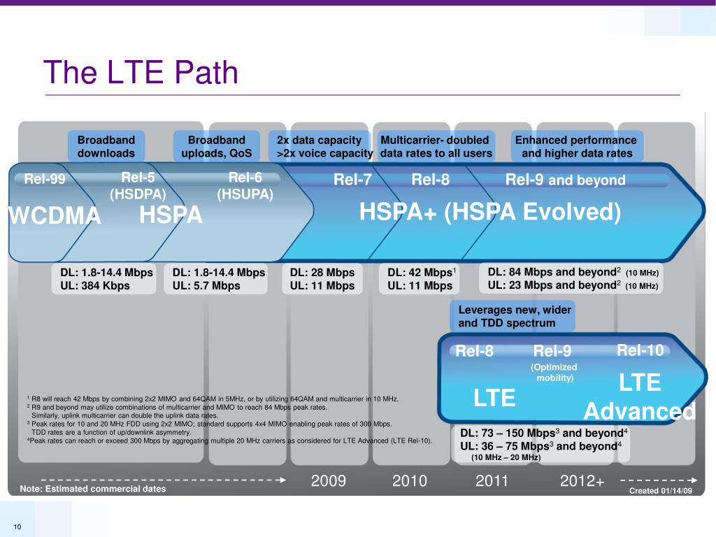The LTE Path