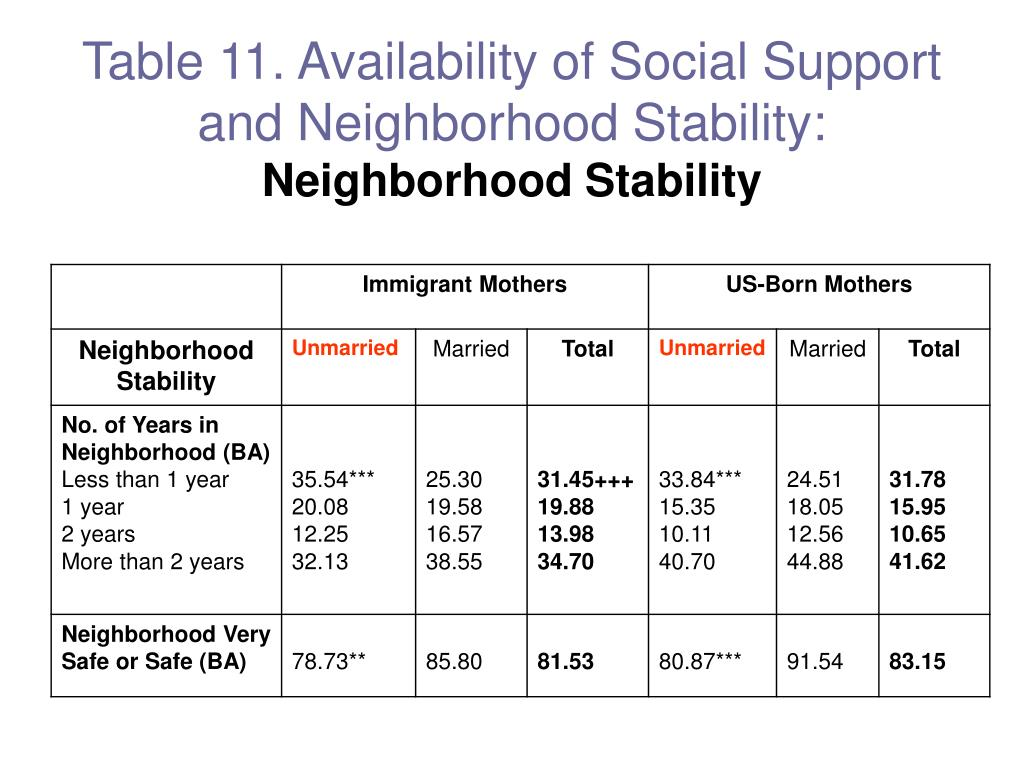 Table 11. Availability of Social Support and Neighborhood Stability: