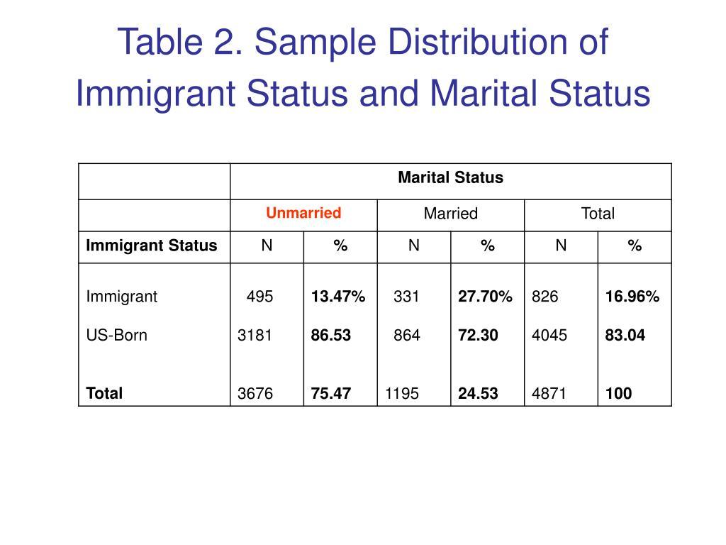 Table 2. Sample Distribution of Immigrant Status and Marital Status