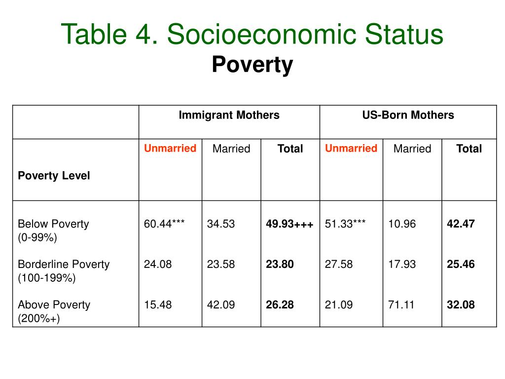 Table 4. Socioeconomic Status