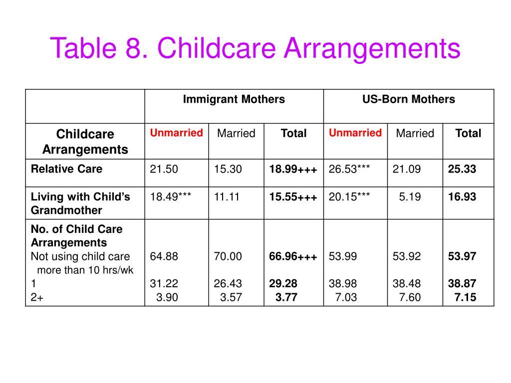 Table 8. Childcare Arrangements