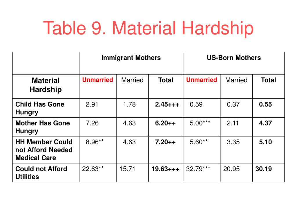 Table 9. Material Hardship