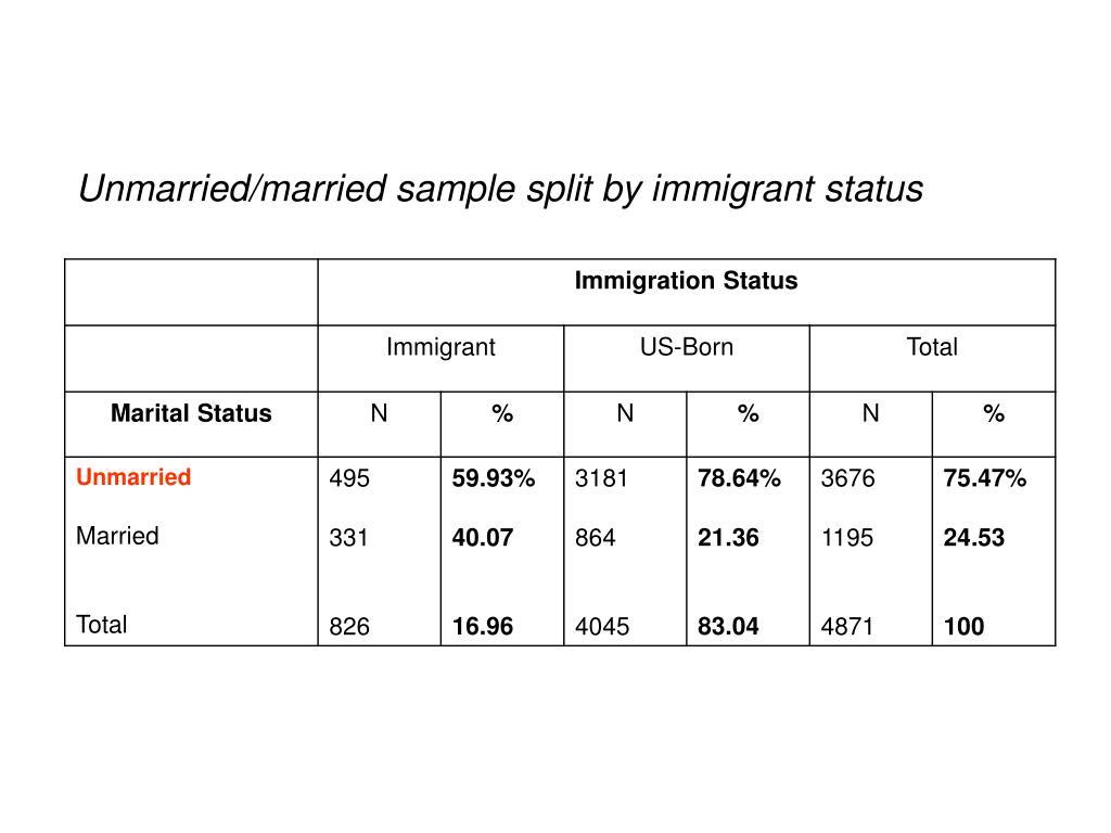 Unmarried/married sample split by immigrant status