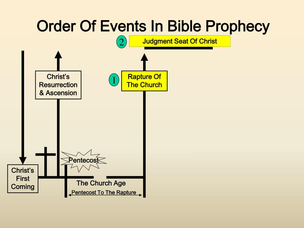 Order Of Events In Bible Prophecy