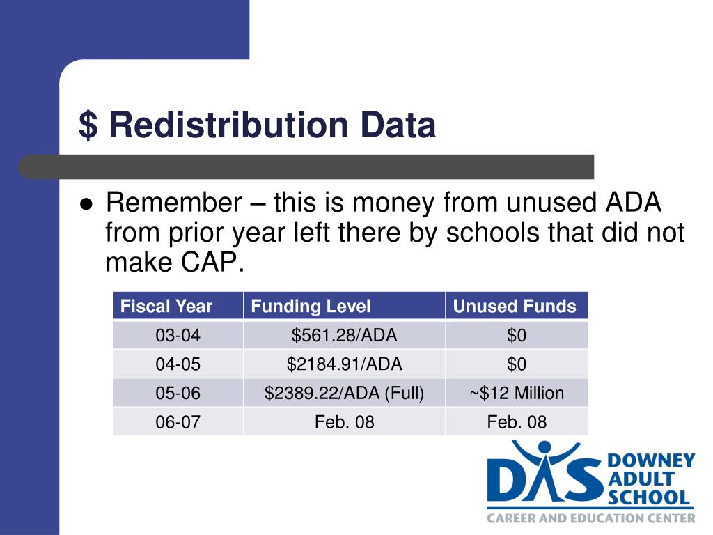 $ Redistribution Data