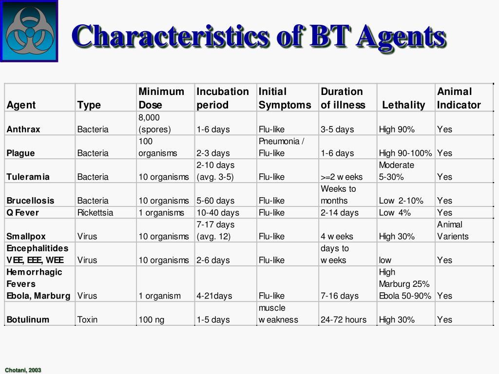 Characteristics of BT Agents