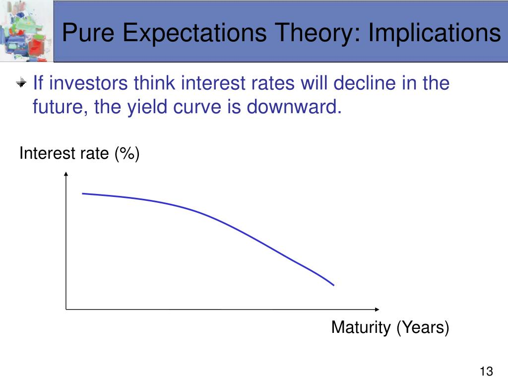 Pure Expectations Theory: Implications
