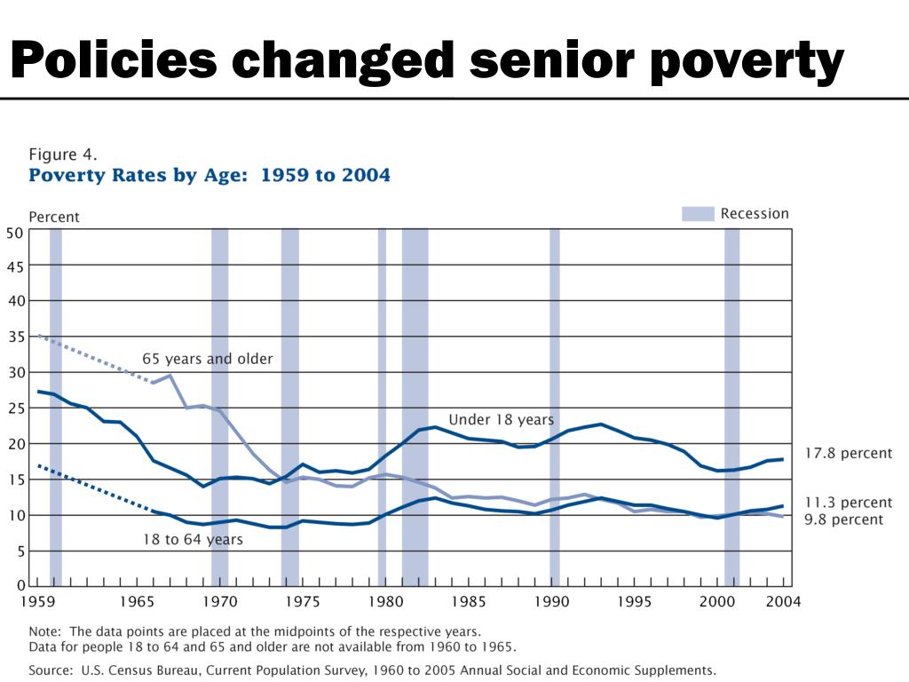 Policies changed senior poverty