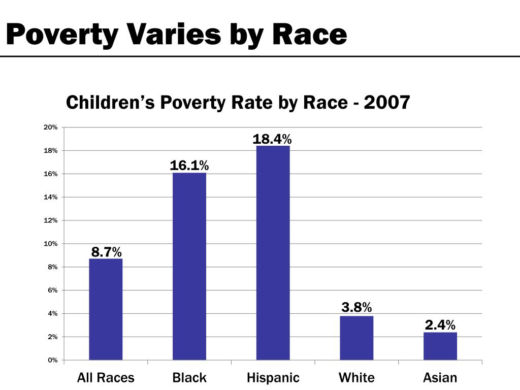 Poverty Varies by Race