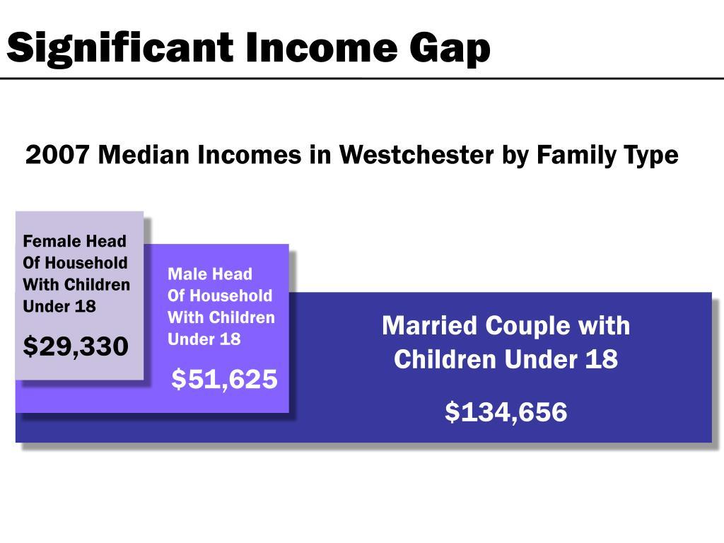 Significant Income Gap