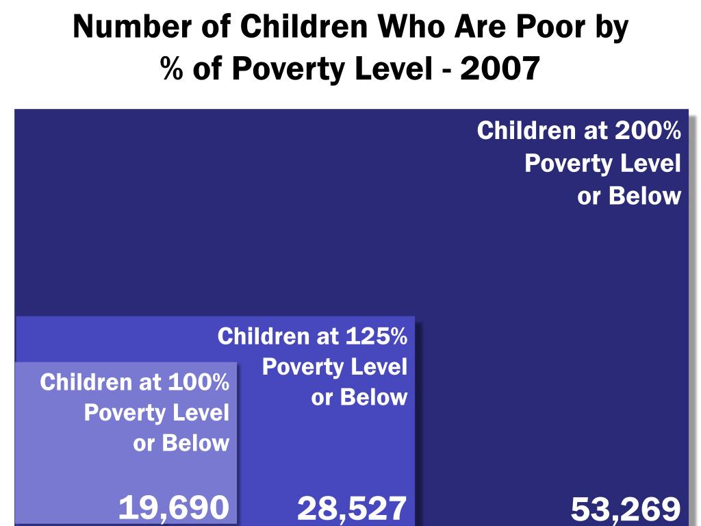 Number of Children Who Are Poor by