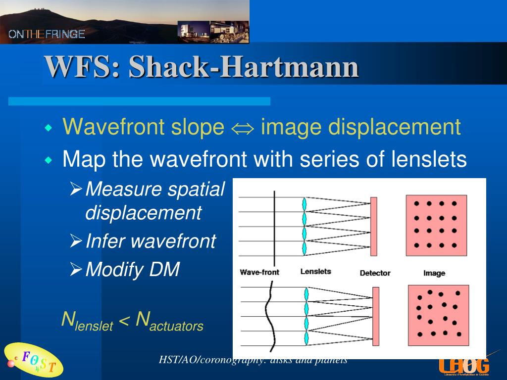 WFS: Shack-Hartmann