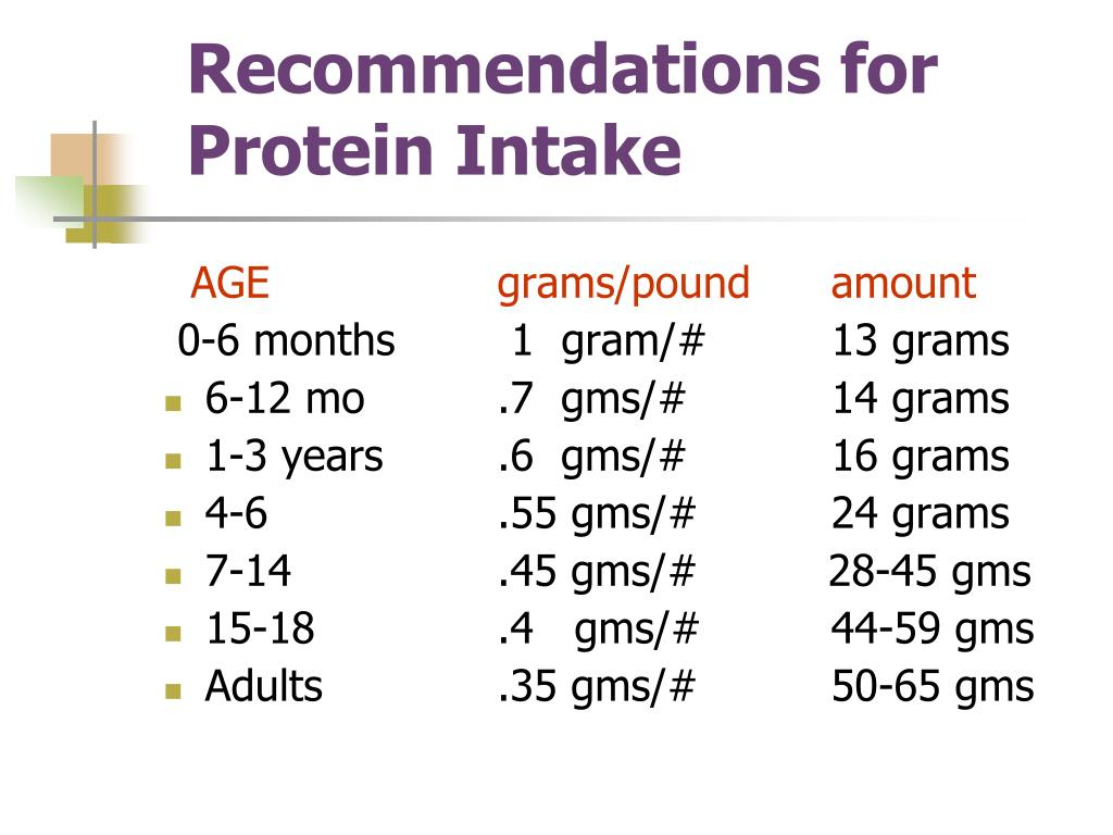 Recommendations for Protein Intake
