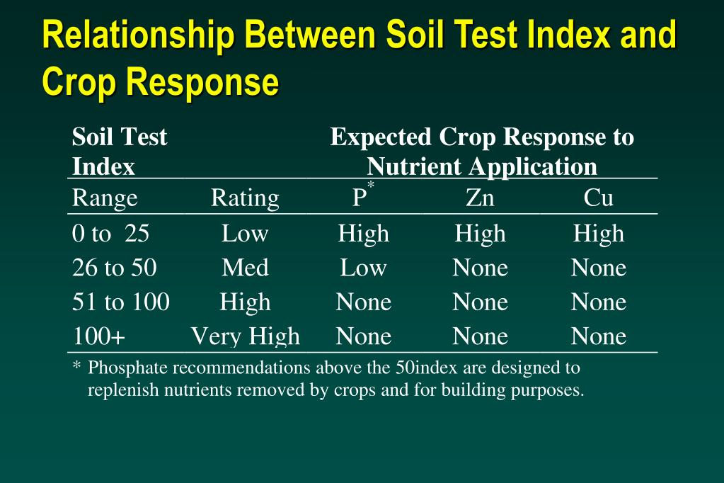 Relationship Between Soil Test Index and Crop Response