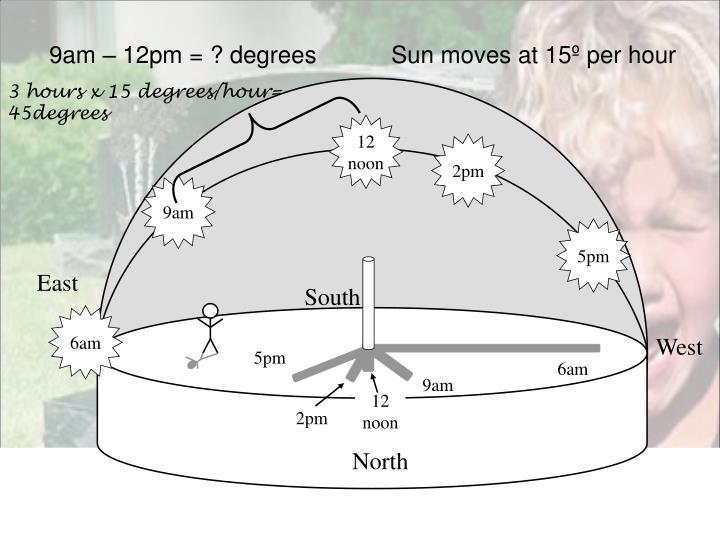 9am – 12pm = ? degrees
