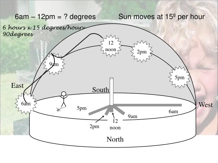 6am – 12pm = ? degrees