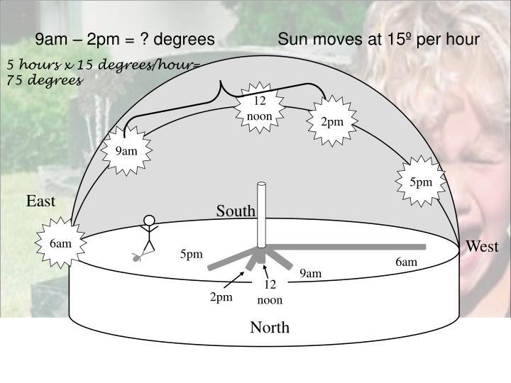 9am – 2pm = ? degrees