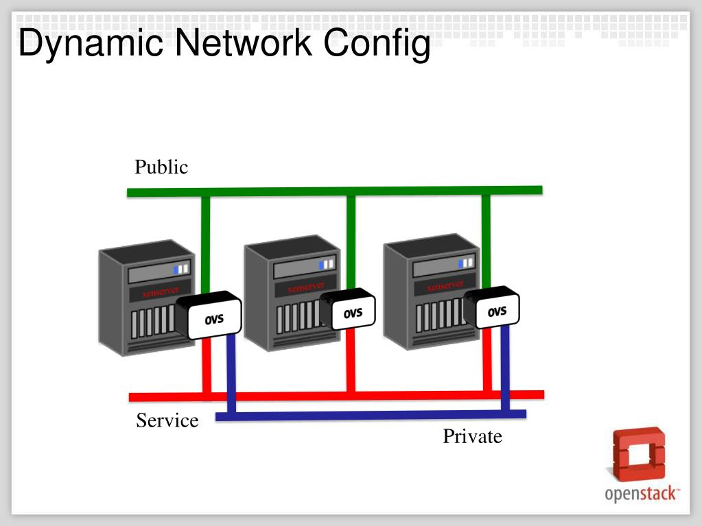 Dynamic Network Config