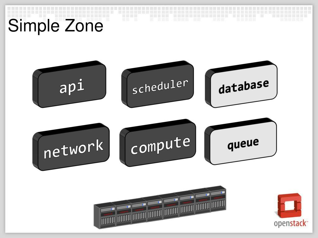 Simple Zone