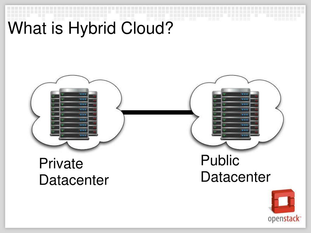 What is Hybrid Cloud?