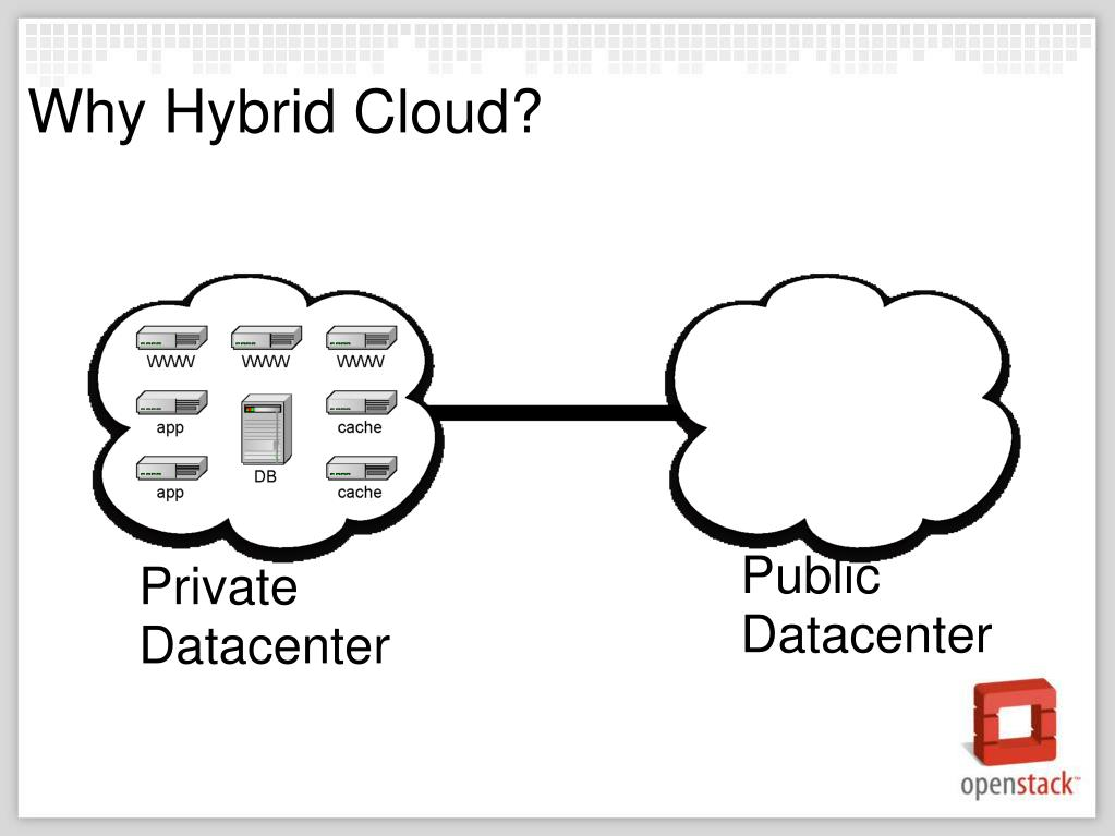 Why Hybrid Cloud?