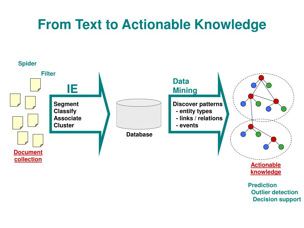 From Text to Actionable Knowledge