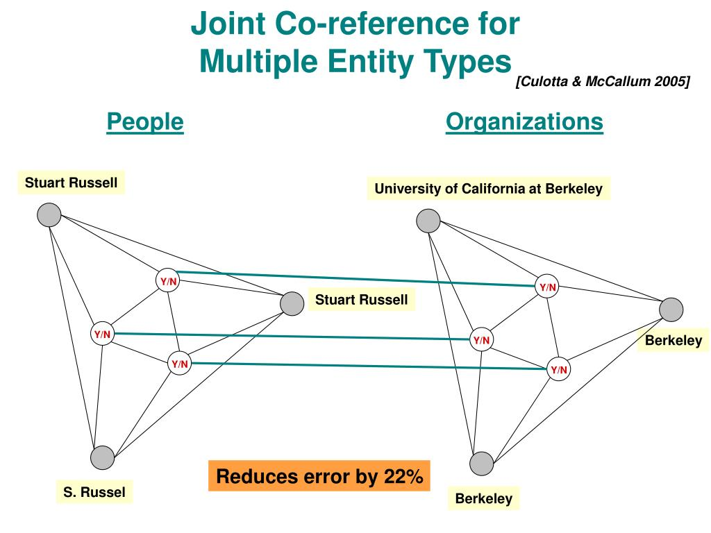 Joint Co-reference for