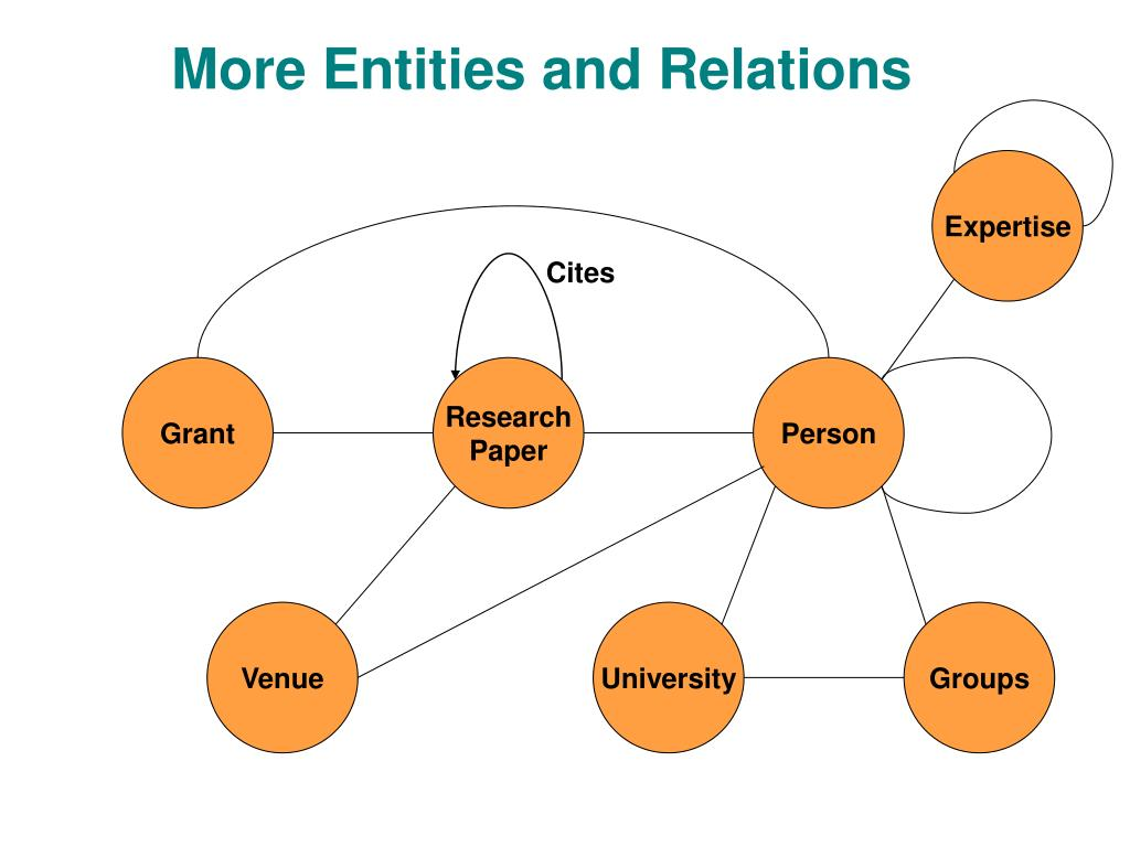 More Entities and Relations